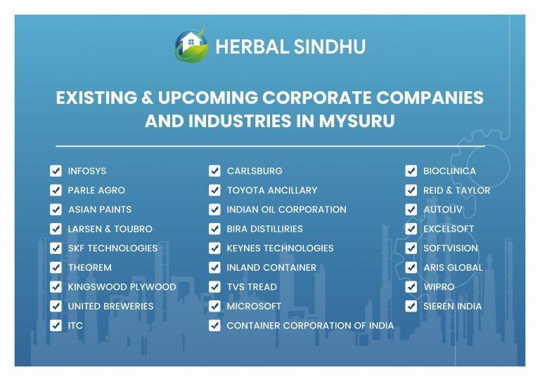 Herbal Sindhu Nearby Upcoming Industries